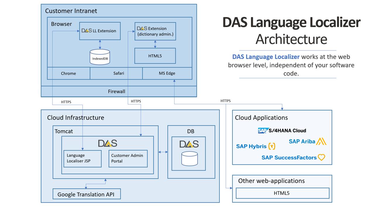 Architecture diagram for DAS-LL